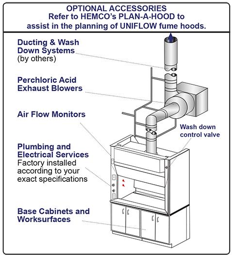 Fume Hood Ventilation