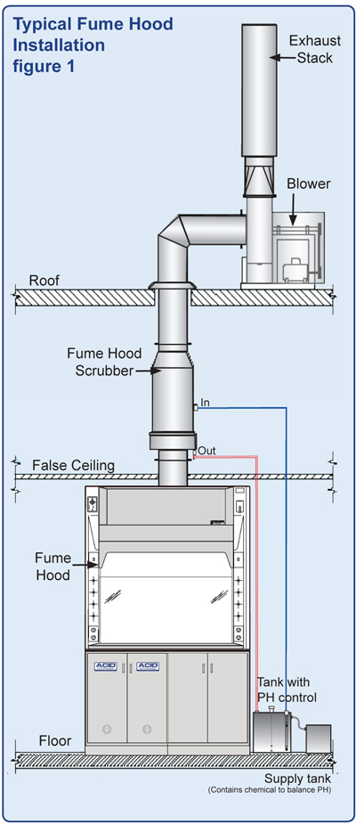 fume hood wiring diagram fume hood motors wiring diagram