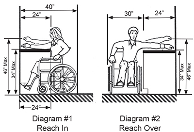 Countertop Height For Wheelchair : Ada Counter Top Height http://www.hemcocorp.com/ucw.html